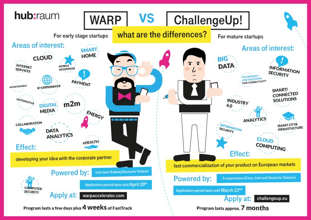 hubraum WARP ChallengeUp infographic